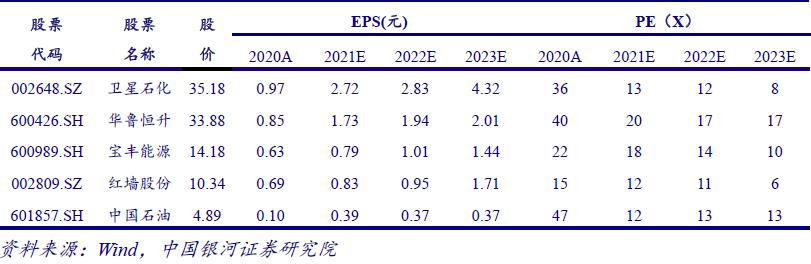 【银河晨报】6.11丨化工行业2021年中期投资策略:需求引领景气,布局成长、把握周期