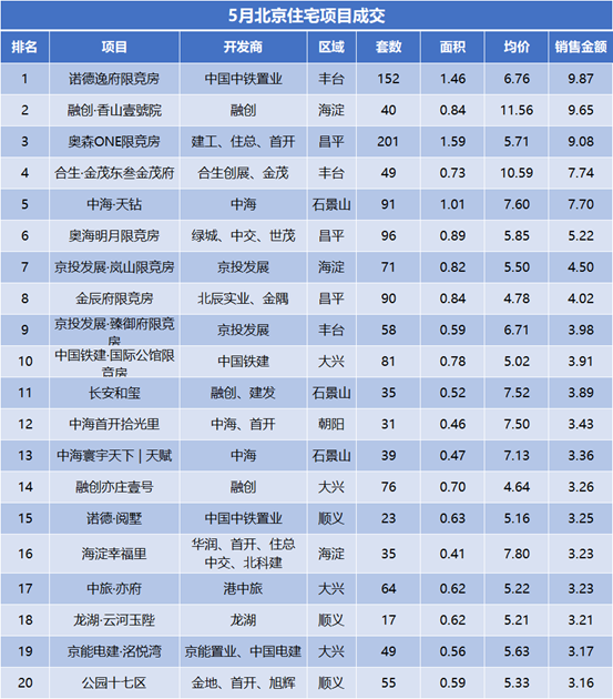 5月北京房地产市场报告 | 集中供地1100亿,政策聚焦住房保障