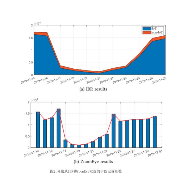 知道创宇黑哥:谈谈网络空间测绘在国家级断电断网事件上的应用