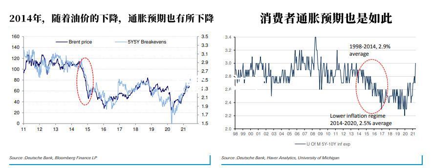 德银警告:ESG或导致油价暴涨、恶性通货膨胀