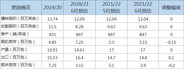 USDA下调美国2021/22年度美棉年末库存预估值