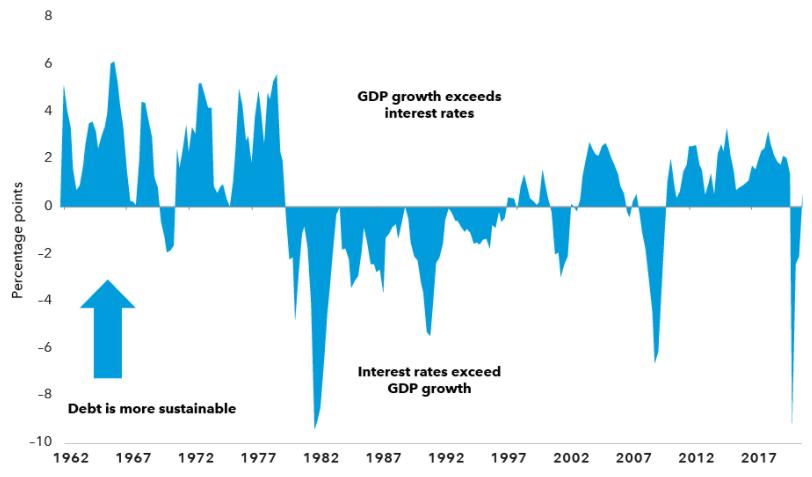 郭树清提及美债GDP比值超历史峰值,这会否失控引爆危机?2万亿美元基金巨头Capital Group:看这四个因素
