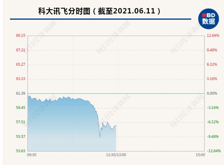 突然闪崩!23万股东瞬间炸锅 科大讯飞跳水逼近跌停 市值蒸发130多亿
