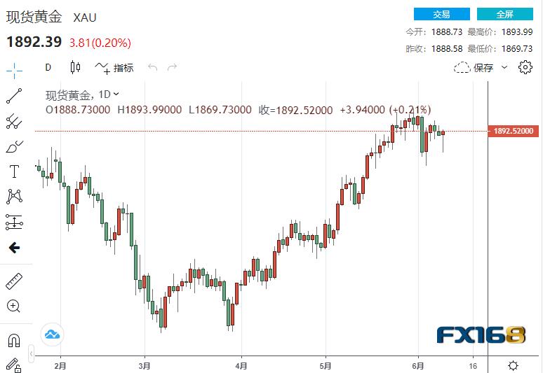 美国5月CPI创近13年来最快增速!现货黄金一路高歌猛进 4小时图却描绘了一幅看跌的画面
