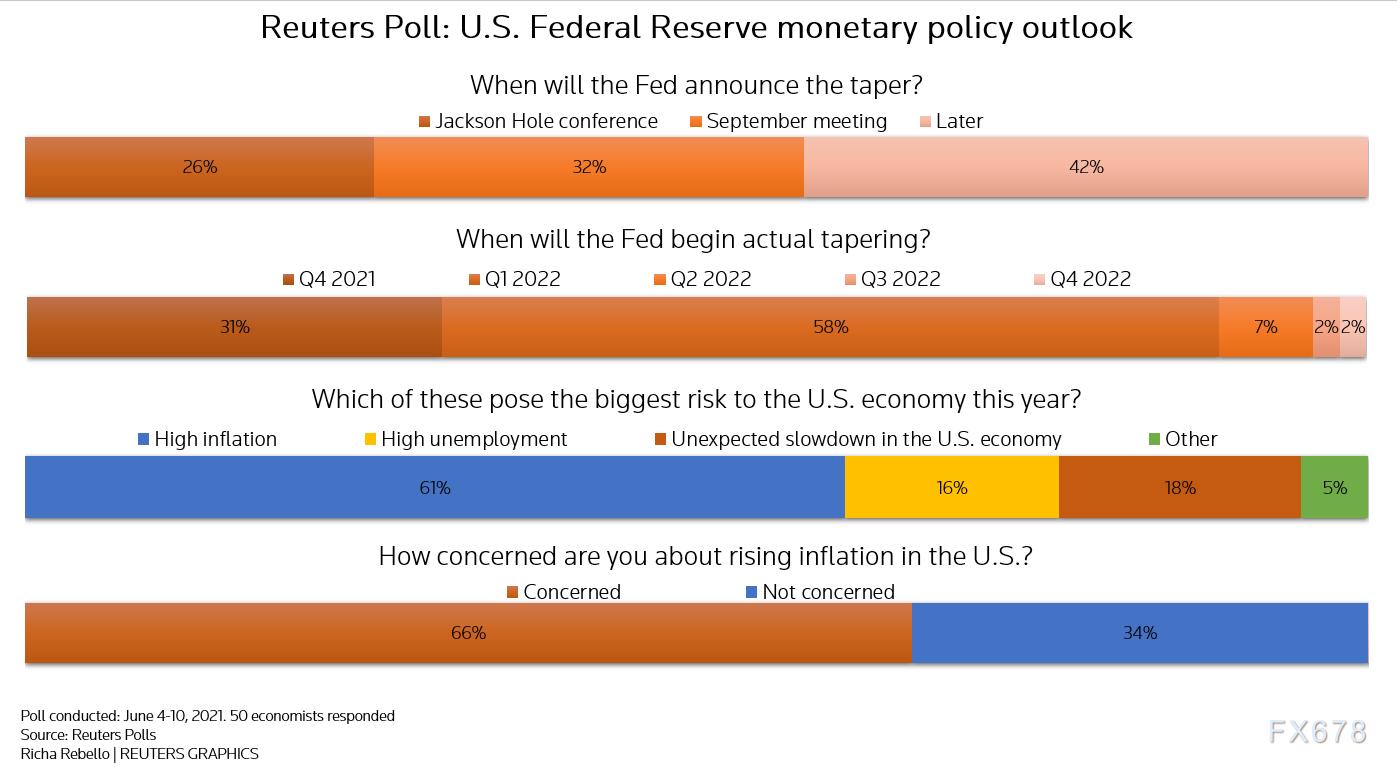黄金空单指南:调查显示近六成分析师认为,美联储将在8月或9月宣布缩减QE