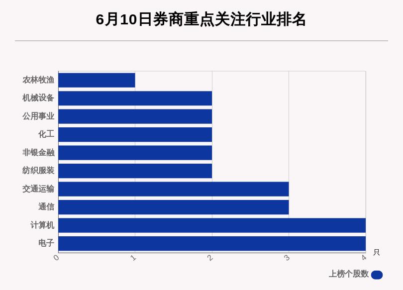 6月10日32只个股获券商关注 强生控股目标涨幅达142.68%