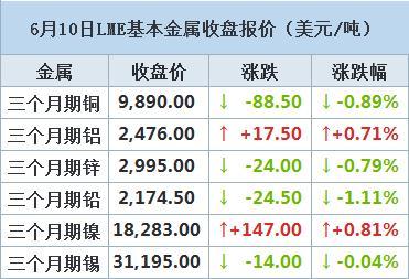 LME铜:收跌 受累于中国加强抑制商品价格忧虑