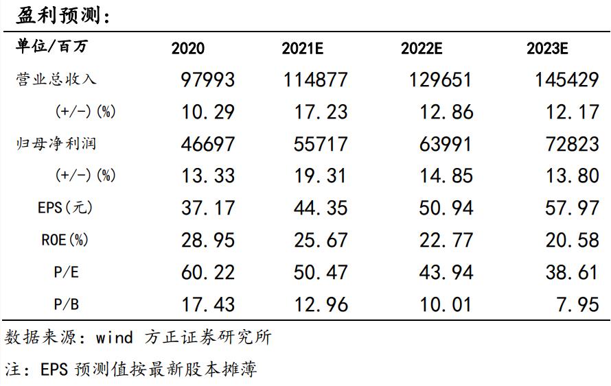 【贵州茅台事件点评:双轮驱动增长、深化直销改革,大象继续起舞—方正食品饮料210610】