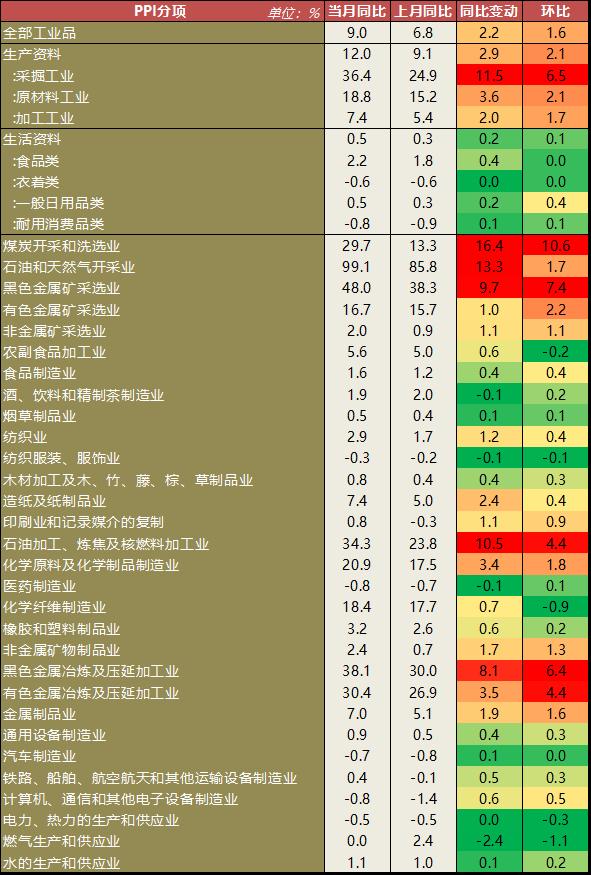 【宏观】CPI小幅上涨 PPI大超预期但未来压力下降