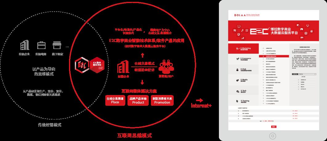 营销之战创新胜,昆明博拉打造数字营销新标杆