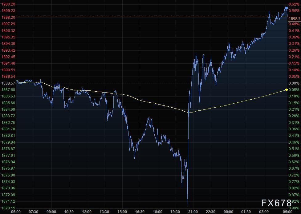 财经早餐:通胀数据无碍宽松预期 美元下滑黄金大幅回升
