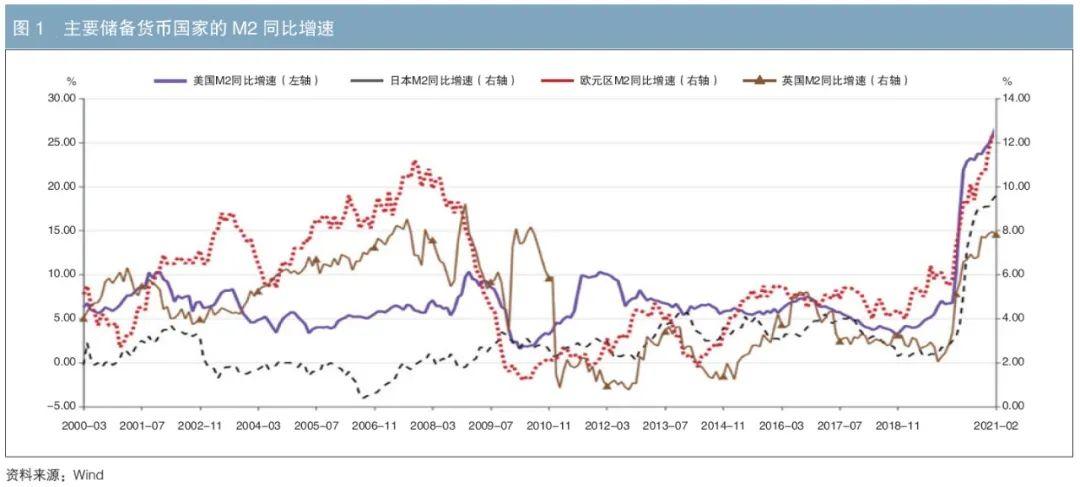 关于全球通货膨胀中长期趋势的思考与建议