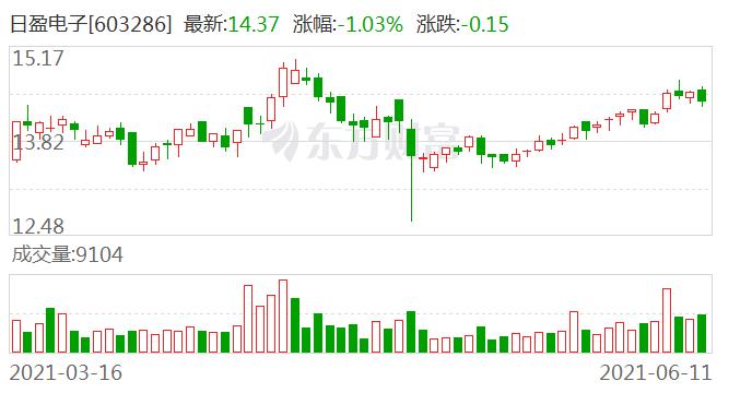 日盈电子筹划重大资产重组 拟收购朗恩斯超过73%股份