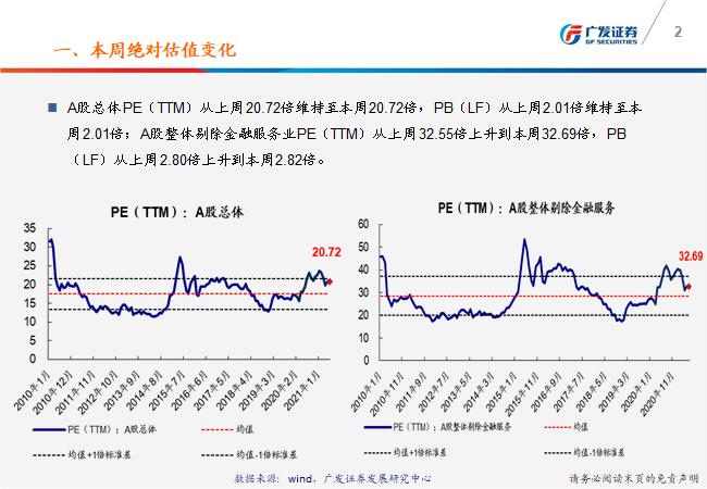【广发策略】一张图看懂本周A股估值变化-广发TTM估值比较周报(6月第2期)