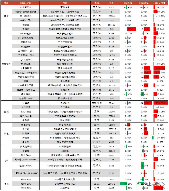41种新材料价格一周涨跌:锂辉石+12%、氧氯化锆+3.6%、硫酸钴+1.4%,铑-10%、电钴-1.9%、四氧化三钴-1.9%