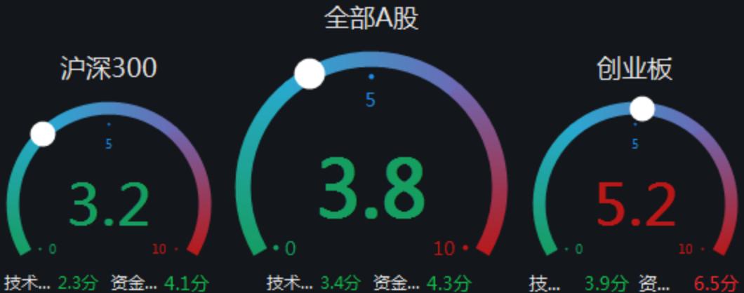 """【盛·周刊】大盘呈""""N"""" 型走势    一批指数将调整样本股"""