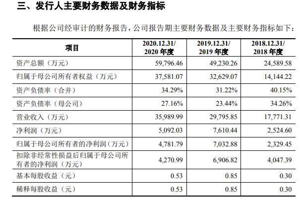 """实朴检测IPO:3年毛利率降逾25个百分点 还在""""老东家""""供职时就自创同业公司"""