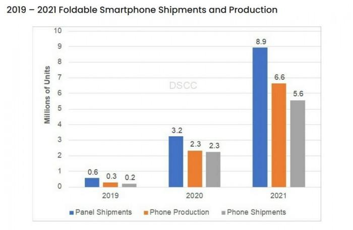 《【摩臣平台网站】荣耀将推首款可折叠手机 屏幕供货方为京东方和维信诺》