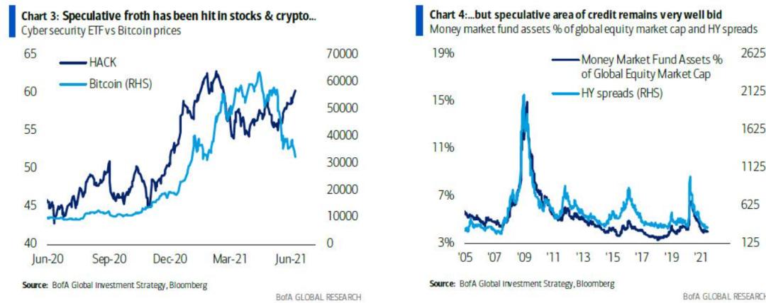 美银:吃定美联储,市场不为通胀所动