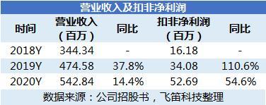 力芯微主营业务毛利率增长快 外销收入占比大导致汇兑损失多
