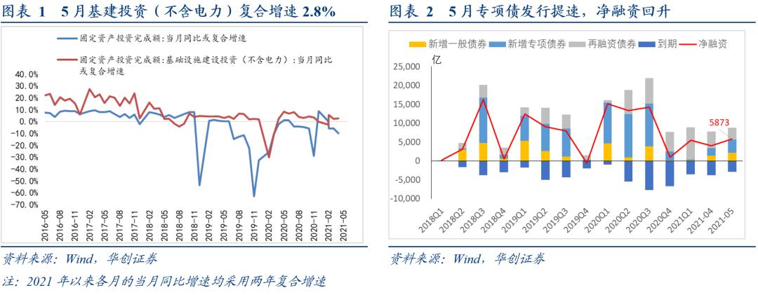 剔除基数影响,数据指引有限——5月经济数据点评【华创固收 周冠南团队】