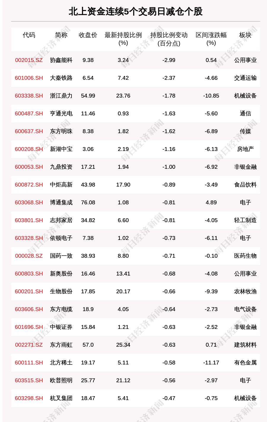 揭秘北上资金:连续5日减仓这60只个股(附名单)