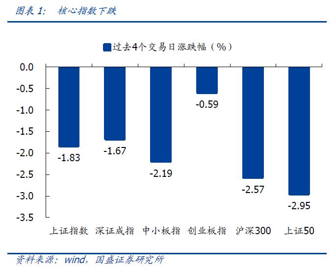 【国盛策略 | 估值与结构周报】当前市场估值水平如何?--估值与结构第108期