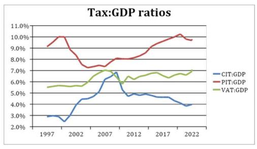 """【蜗牛棋牌】南非媒体:南非""""税基""""正在迅速减少"""