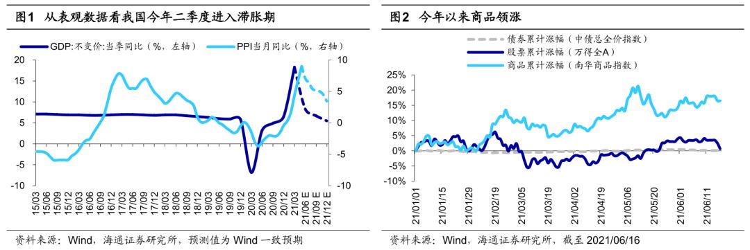 【海通策略】盛夏的果实——2021年中期资本市场展望