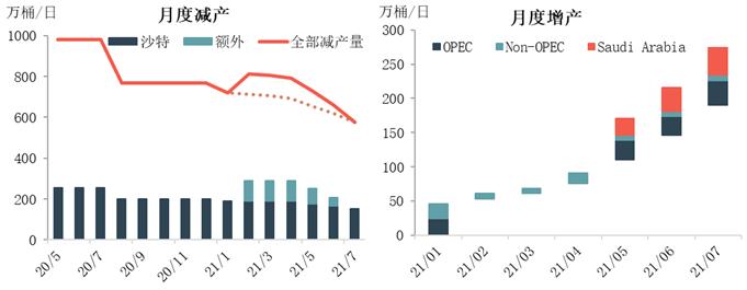 供需预期收紧 产油国延续逐步增产政策