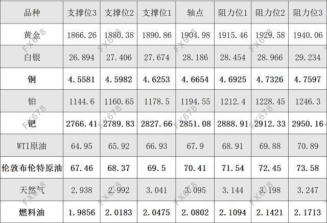 6月2日黄金、白银、原油等商品期货阻力支撑位