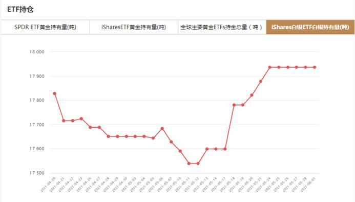 iShares白银ETF6月1日白银持有量与上一交易日持平