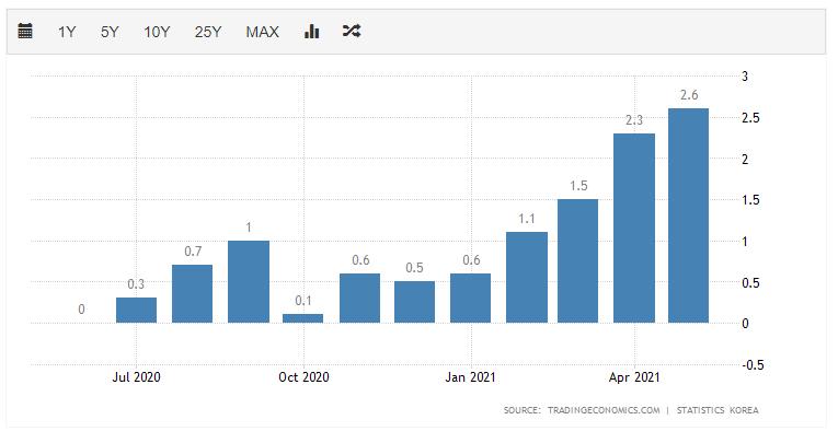 韩国通胀也爆表 5月CPI升至2012年以来最高水平