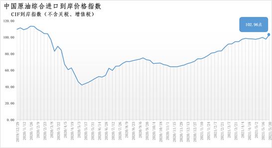 5月24日-30日中国原油综合进口到岸价格指数为102.96点