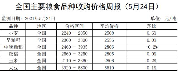 全国主要粮食品种收购价格周报(5月24日)