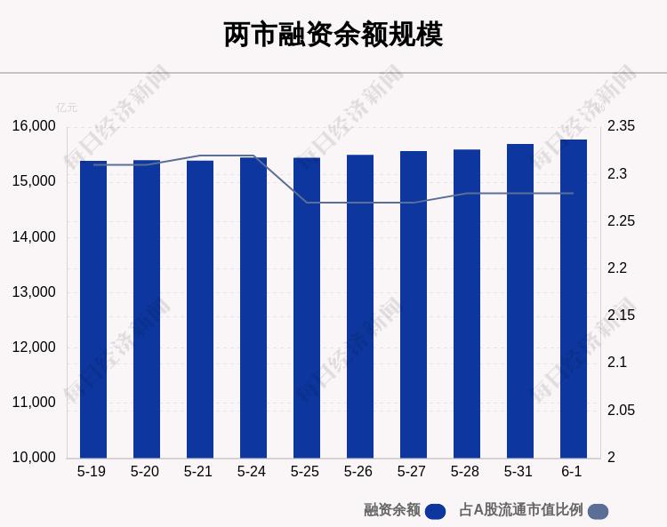 6月1日融资余额15775.35亿元 环比增加79.47亿元