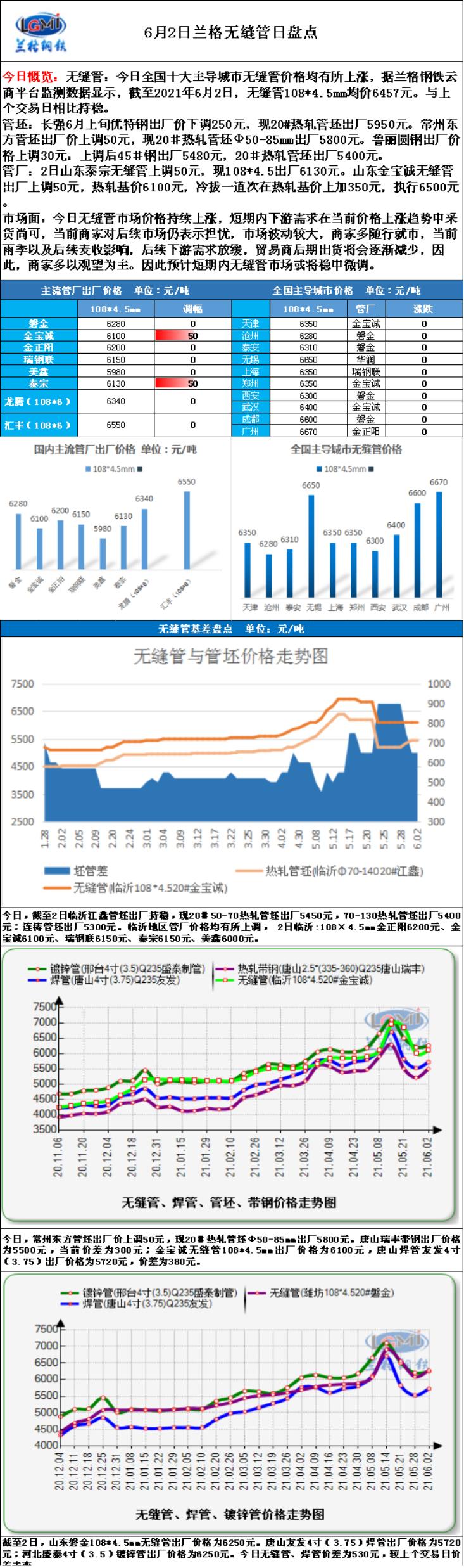 兰格无缝钢管日盘点(6.02):无缝管市场价格维稳上涨   近日需求较好