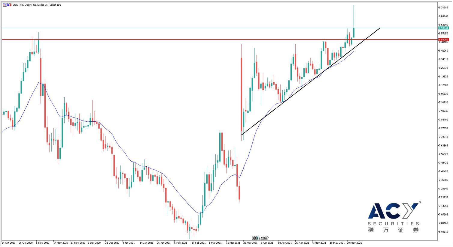 ACY稀万证券:OPEC产油国按计划增产,油价不跌反涨破前高