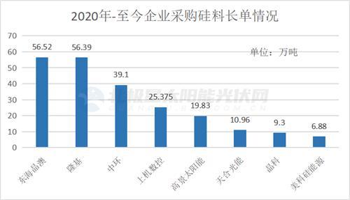 晶澳与协鑫签署14.58万吨颗粒硅采购大单