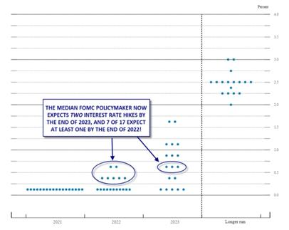 全球再通胀交易熄火 金融市场波动将持续加剧