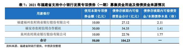 中小银行专项债扩围:福建将发行50亿元专项债补充3家银行资本金