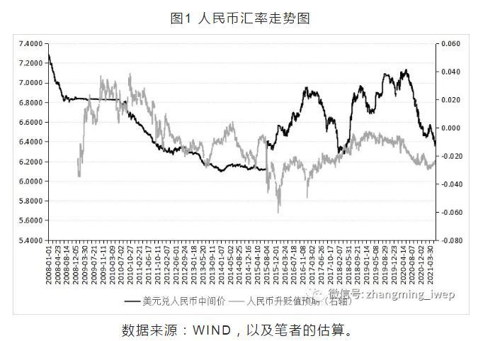 张明等:人民币汇率走势与央行应对之策