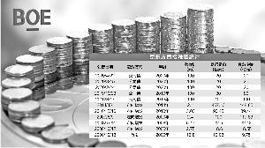 京东方近两百亿定增过会 面板行业预计维持高景气