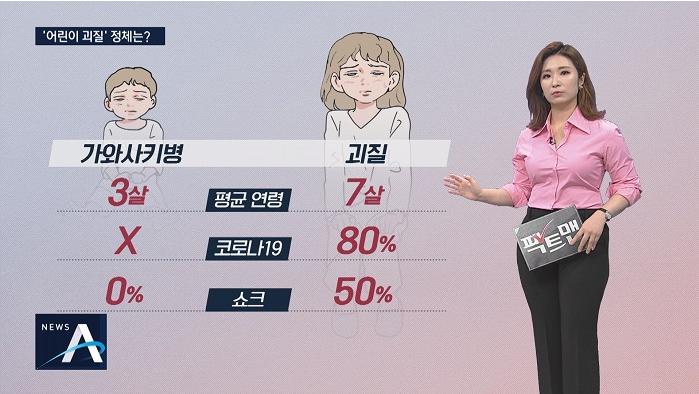 """韩国一成年新冠患者感染""""儿童怪病"""" 系全国首例"""