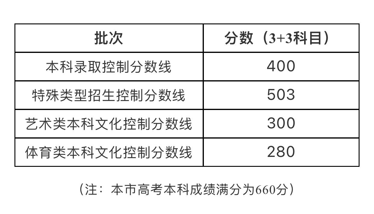 2021年上海高考招生本科各批次录取控制分数线公布图片