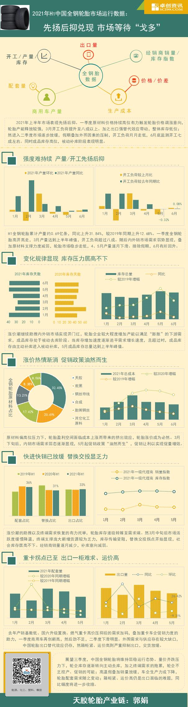 """【卓创分析】:2021年H1中国全钢轮胎市场运行数据:先扬后抑兑现 市场等待""""戈多"""""""