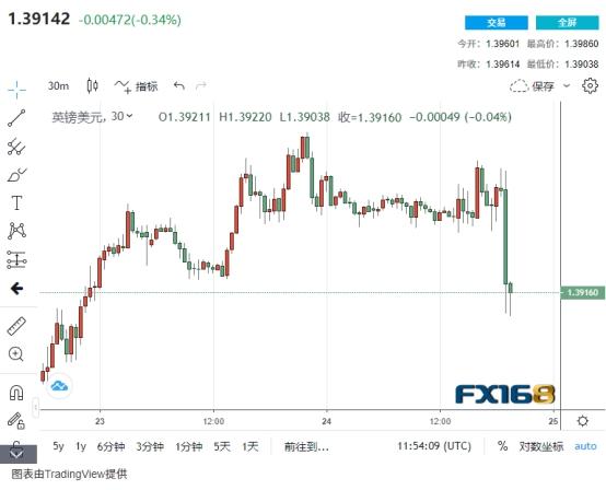 英国央行维持货币政策稳定但暗示通胀担忧 英镑最多杀跌超80点