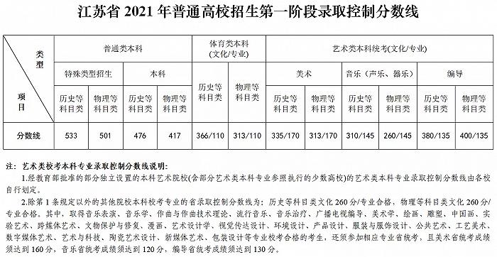 江苏省公布普通高校招生第一阶段省录取控制分数线