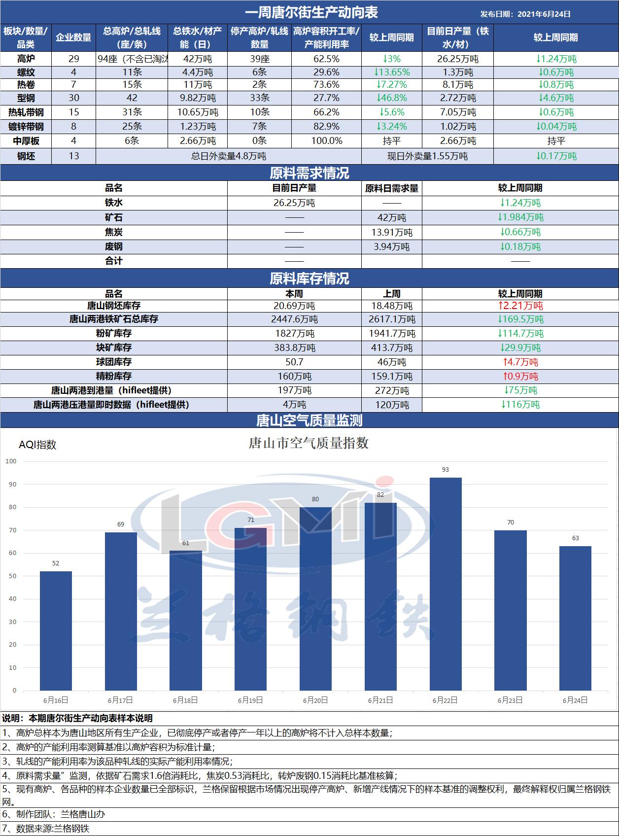 兰格发布:《一周唐尔街生产动向表》需求淡季 市场呈低迷态势