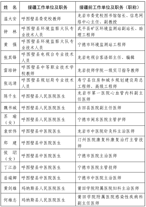 福建省人民政府关于给予我省第七批援疆和第十一批援宁工作队记集体二等功奖励的决定